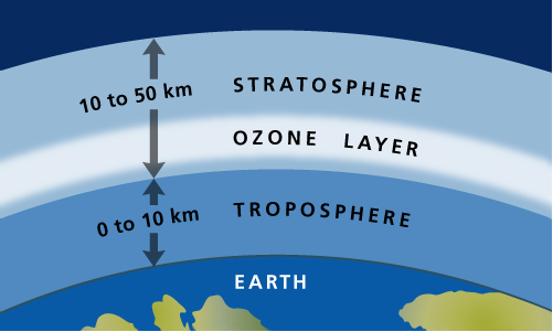 ozone layer kannada article Depending on where ozone resides, it can and the good stratospheric ozone is decreasing in our protective ozone layer this article describes.