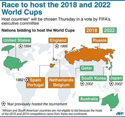 And The Fifa World Cup Hosts For 2018 2022 Are Kids News Article